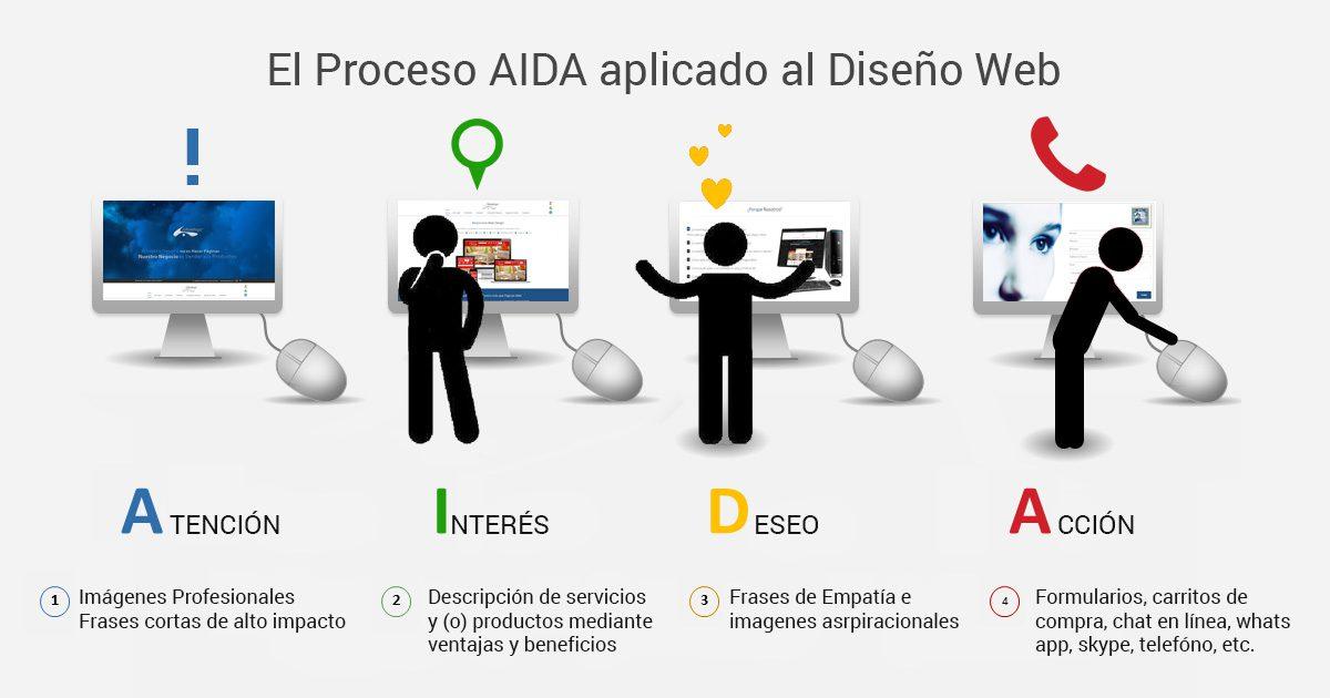 El Proceso AIDA aplicado al Diseño de Páginas Web